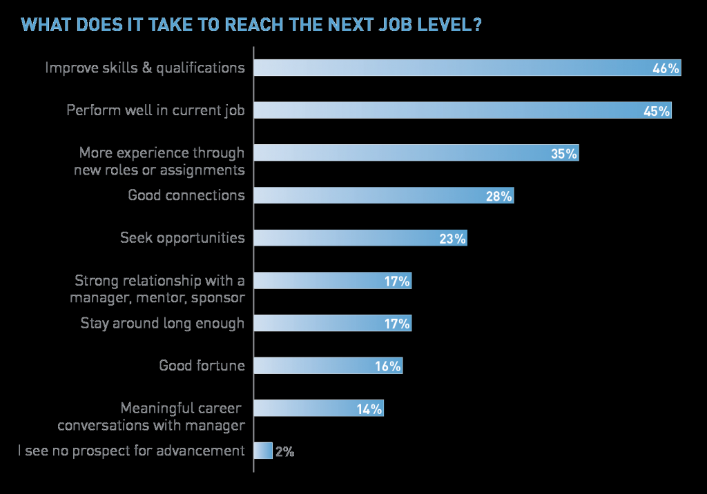 What does it take to reach the next job level